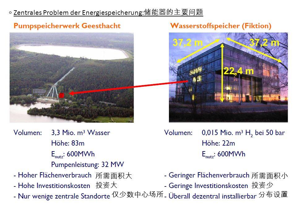 ∘ Zentrales Problem der Energiespeicherung:储能器的主要问题