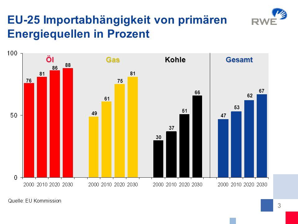 EU-25 Importabhängigkeit von primären Energiequellen in Prozent