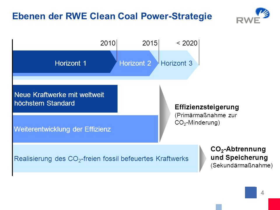 Ebenen der RWE Clean Coal Power-Strategie