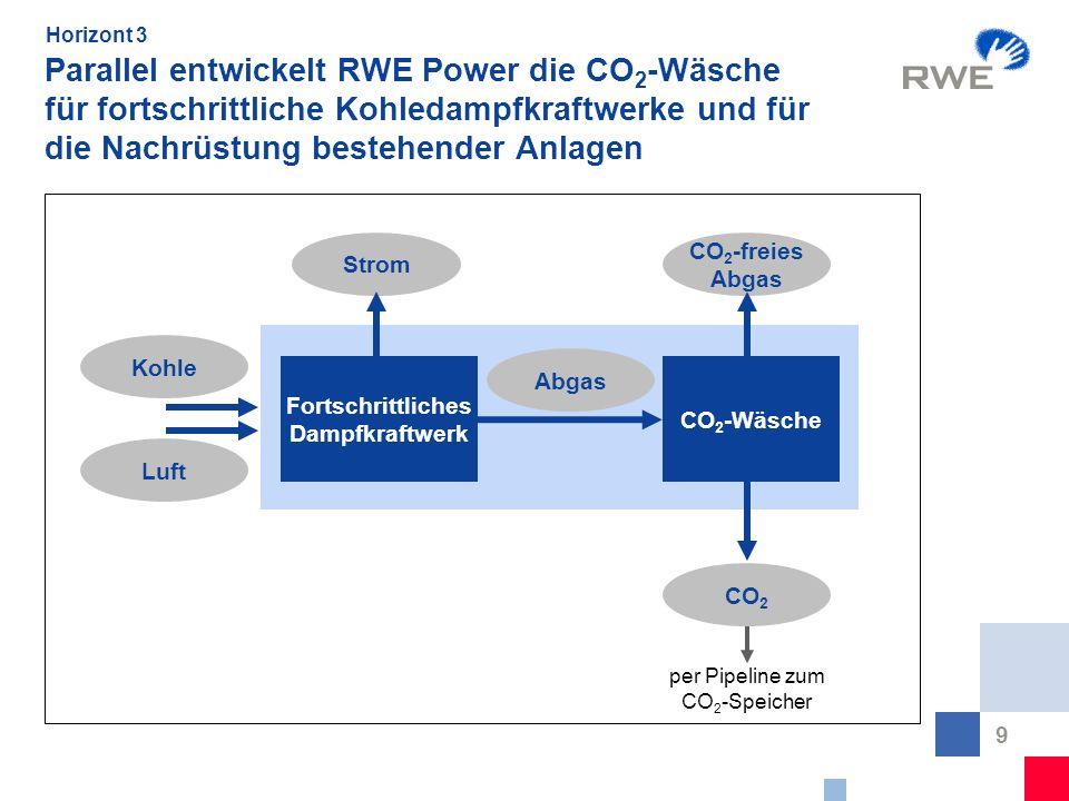 Horizont 3Parallel entwickelt RWE Power die CO2-Wäsche für fortschrittliche Kohledampfkraftwerke und für die Nachrüstung bestehender Anlagen.