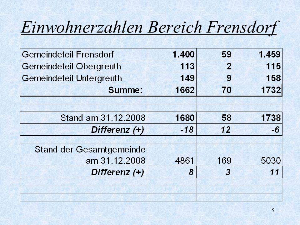 Einwohnerzahlen Bereich Frensdorf