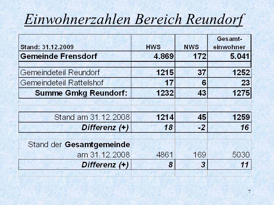 Einwohnerzahlen Bereich Reundorf
