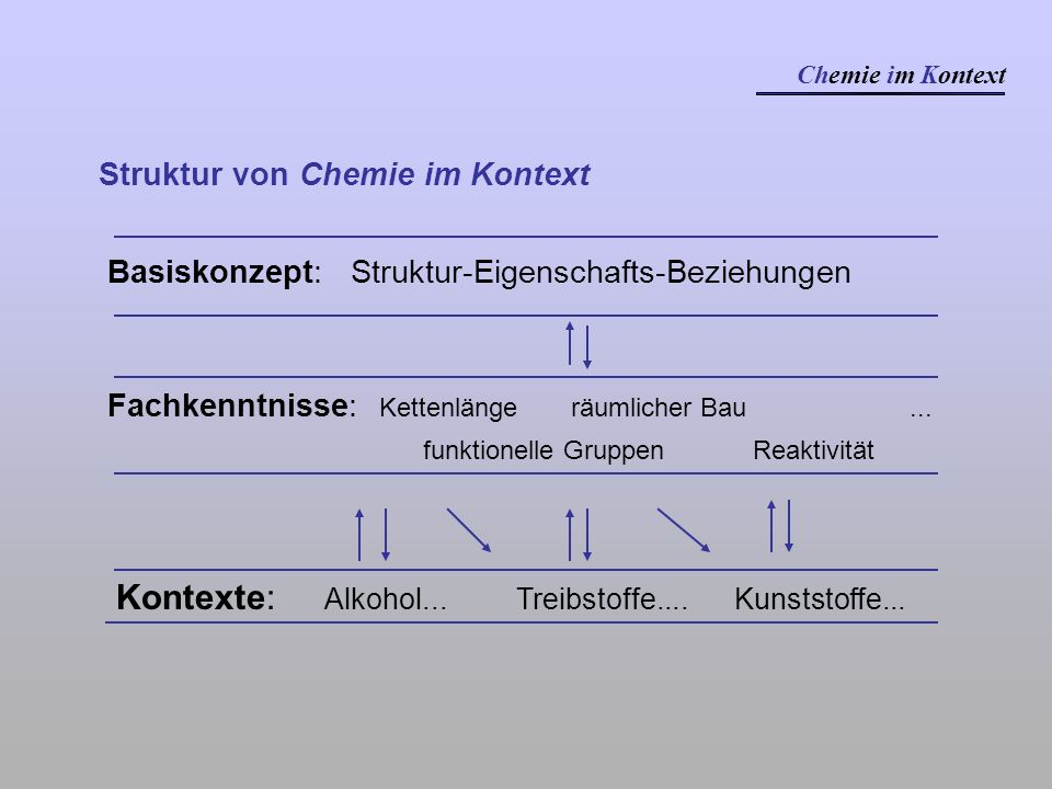 Kontexte: Alkohol... Treibstoffe.... Kunststoffe...