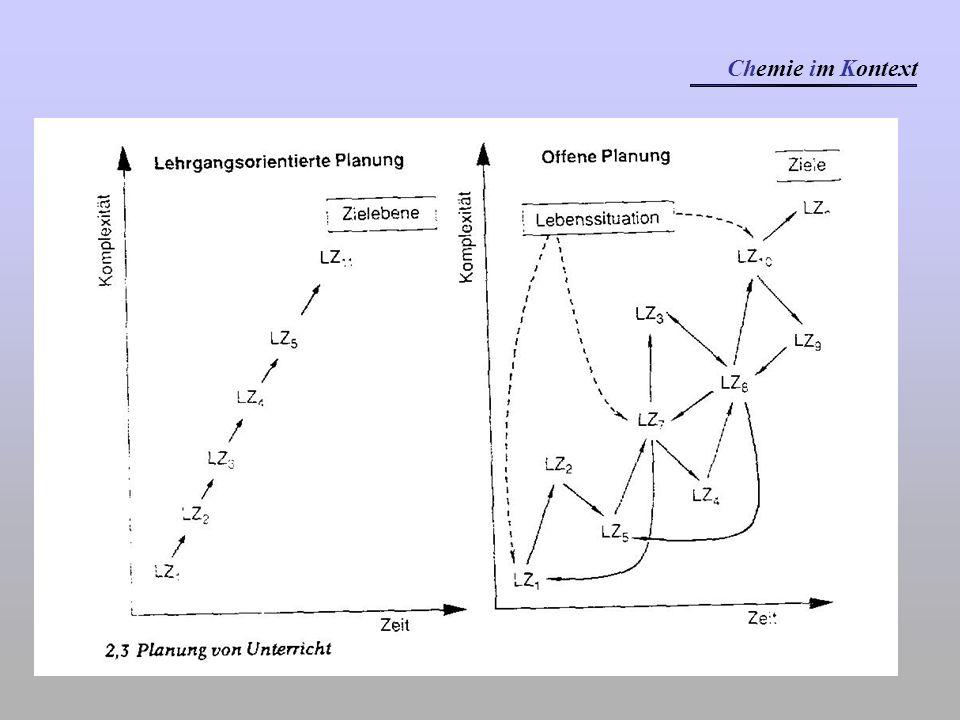 Chemie im Kontext Beispiele Sekundarstufe II Benzin Dufststoffe