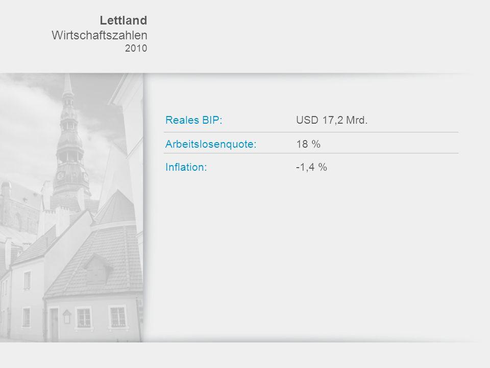 Lettland Wirtschaftszahlen Reales BIP: USD 17,2 Mrd.