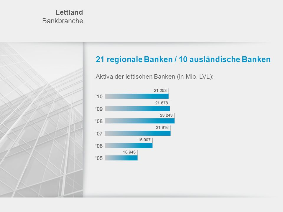 21 regionale Banken / 10 ausländische Banken