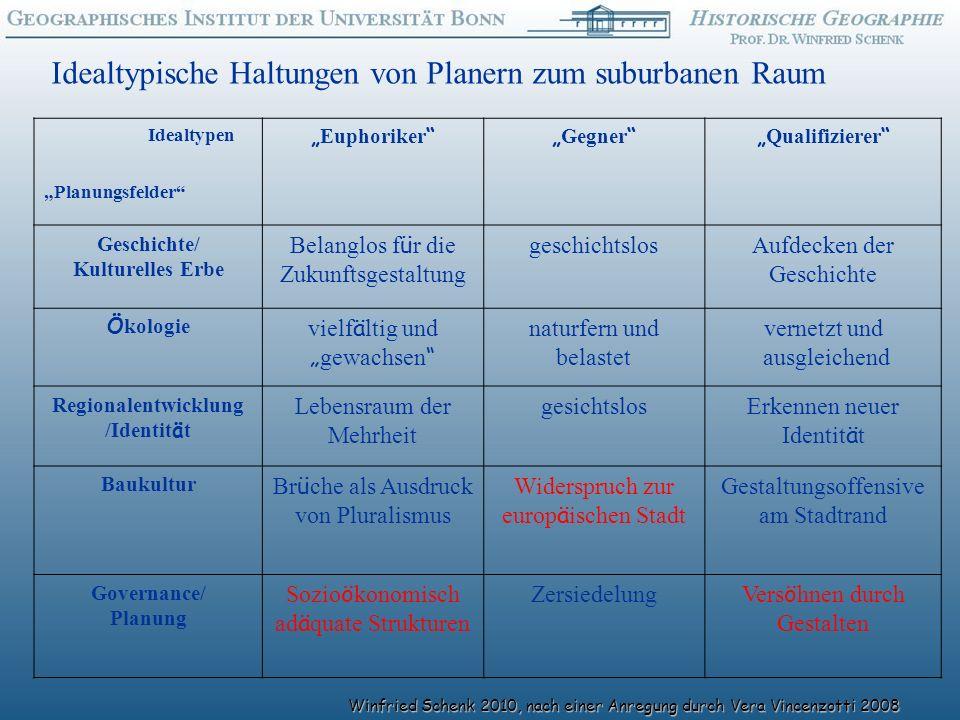 Geschichte/ Kulturelles Erbe Regionalentwicklung /Identität