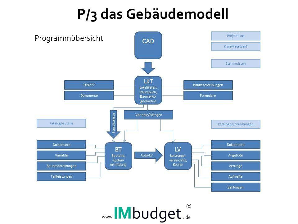 P/3 das Gebäudemodell Programmübersicht