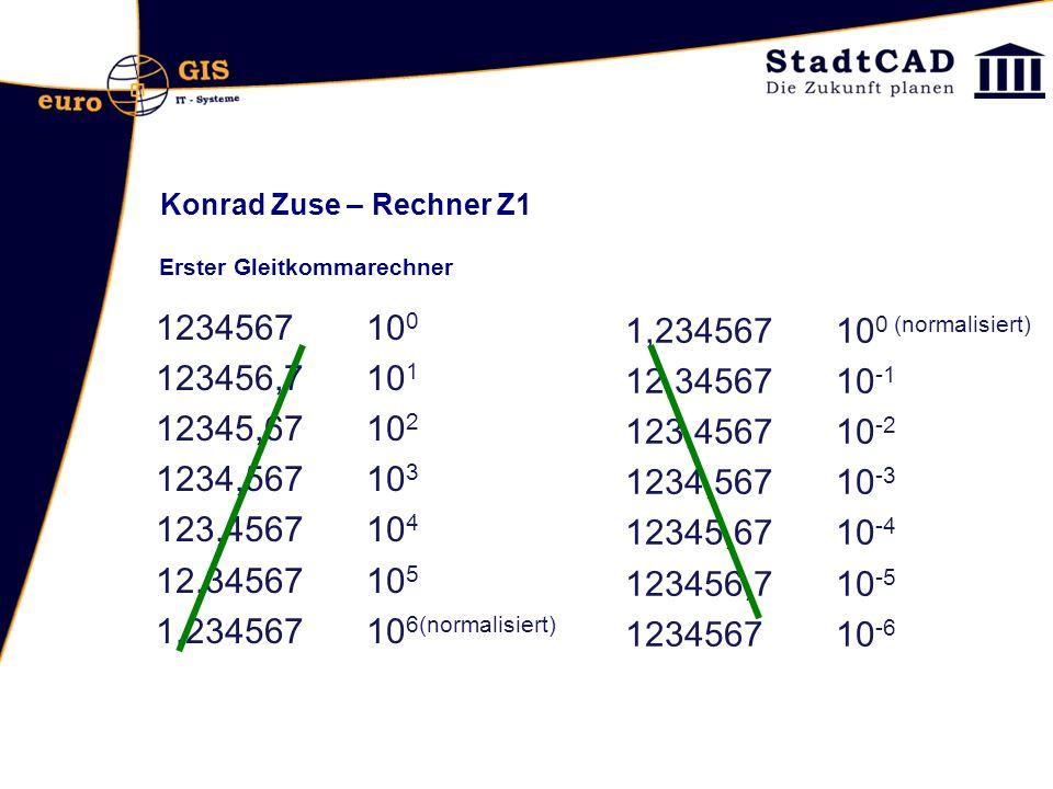 Konrad Zuse – Rechner Z1 Erster Gleitkommarechner. 1234567 100. 123456,7 101. 12345,67 102. 1234,567 103.
