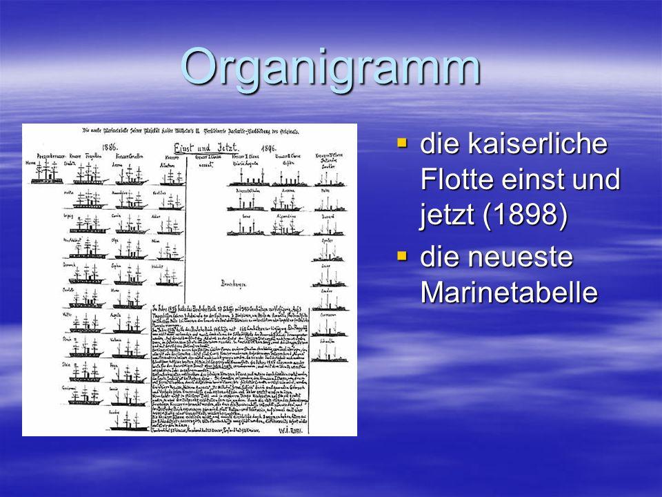 Organigramm die kaiserliche Flotte einst und jetzt (1898)