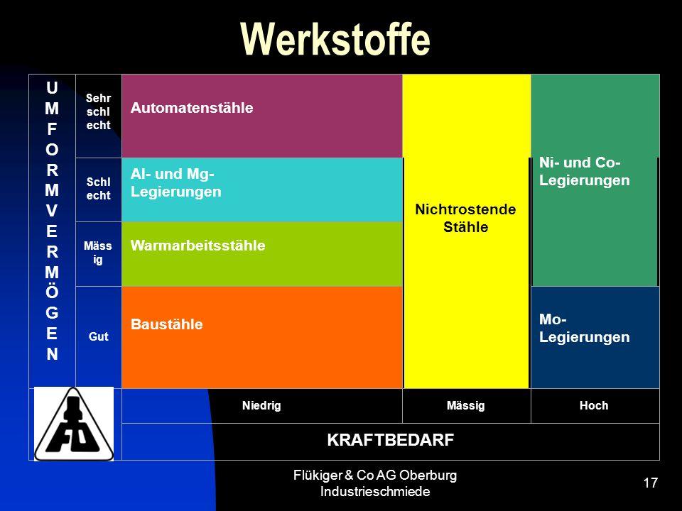 Flükiger & Co AG Oberburg Industrieschmiede