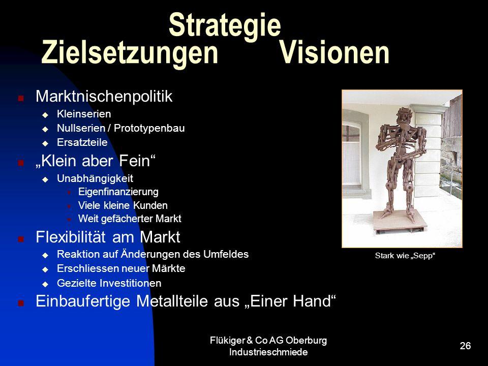 Strategie Zielsetzungen Visionen