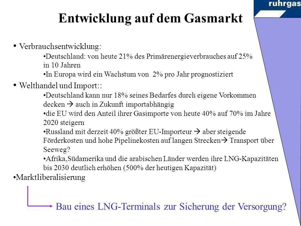 Entwicklung auf dem Gasmarkt