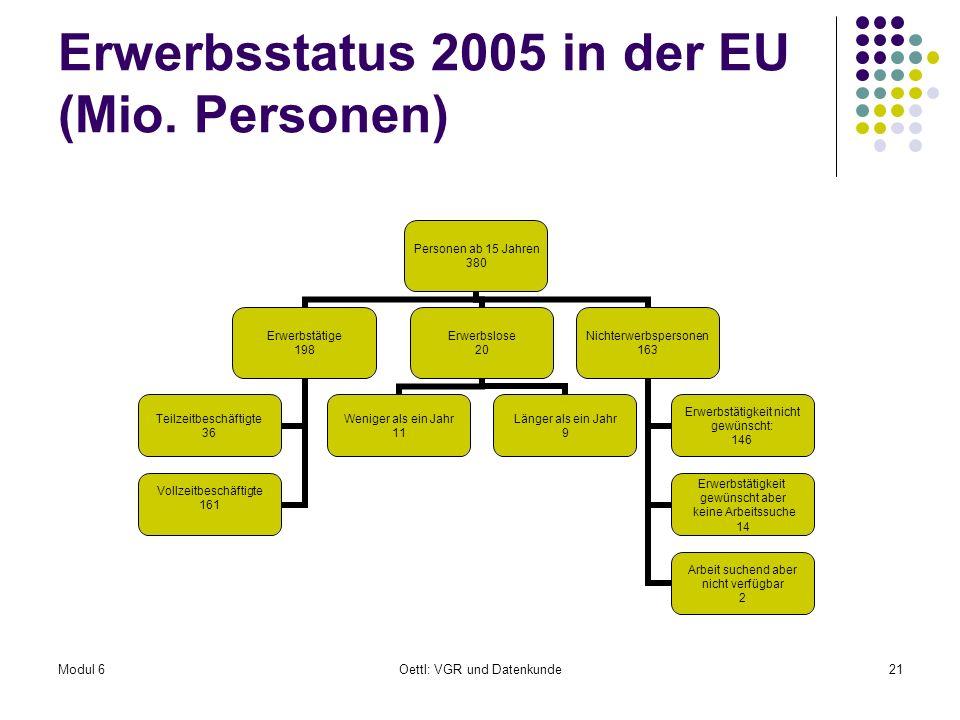 Erwerbsstatus 2005 in der EU (Mio. Personen)