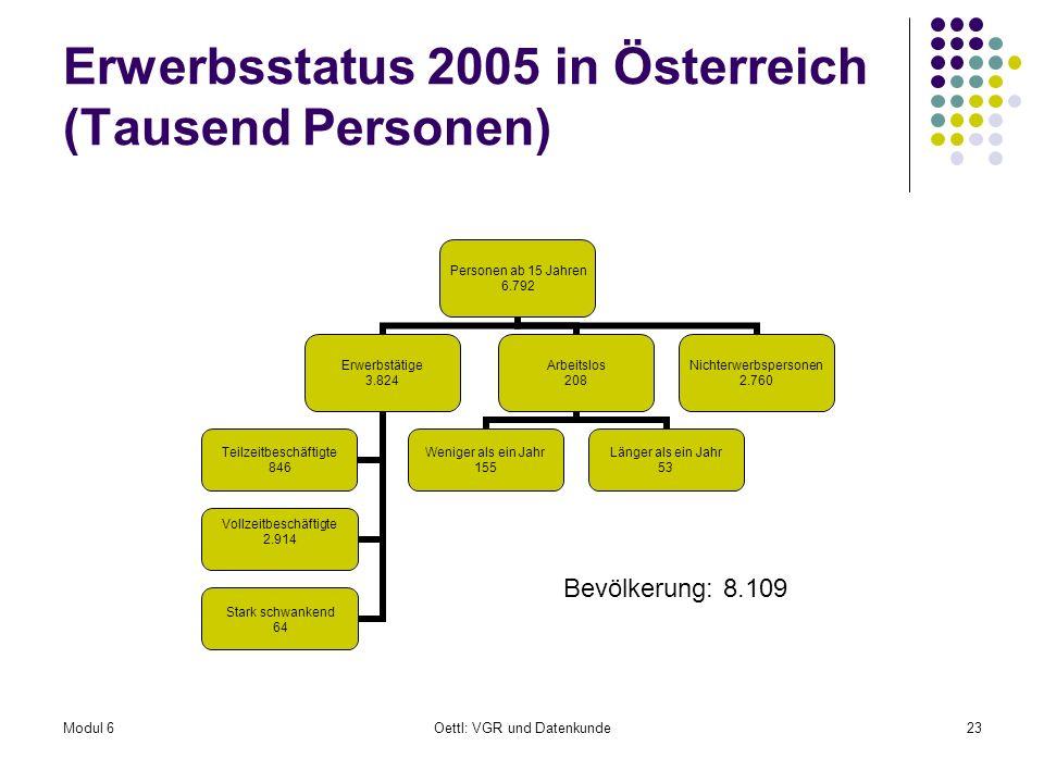 Erwerbsstatus 2005 in Österreich (Tausend Personen)