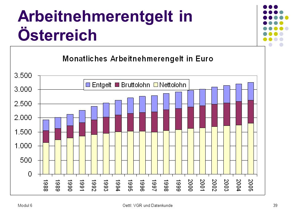 Arbeitnehmerentgelt in Österreich