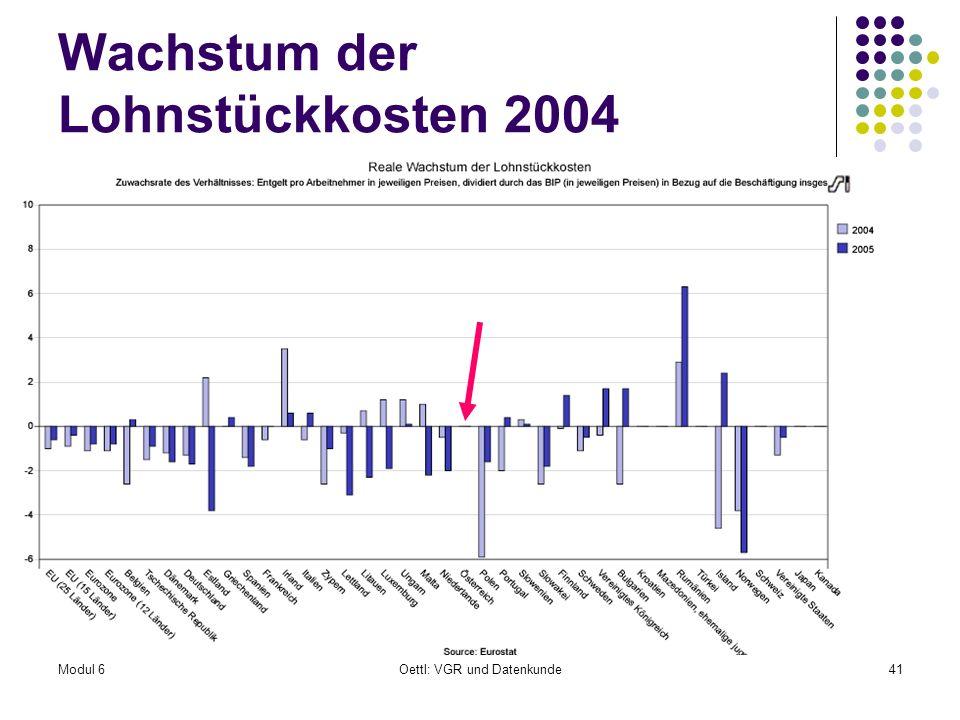 Wachstum der Lohnstückkosten 2004