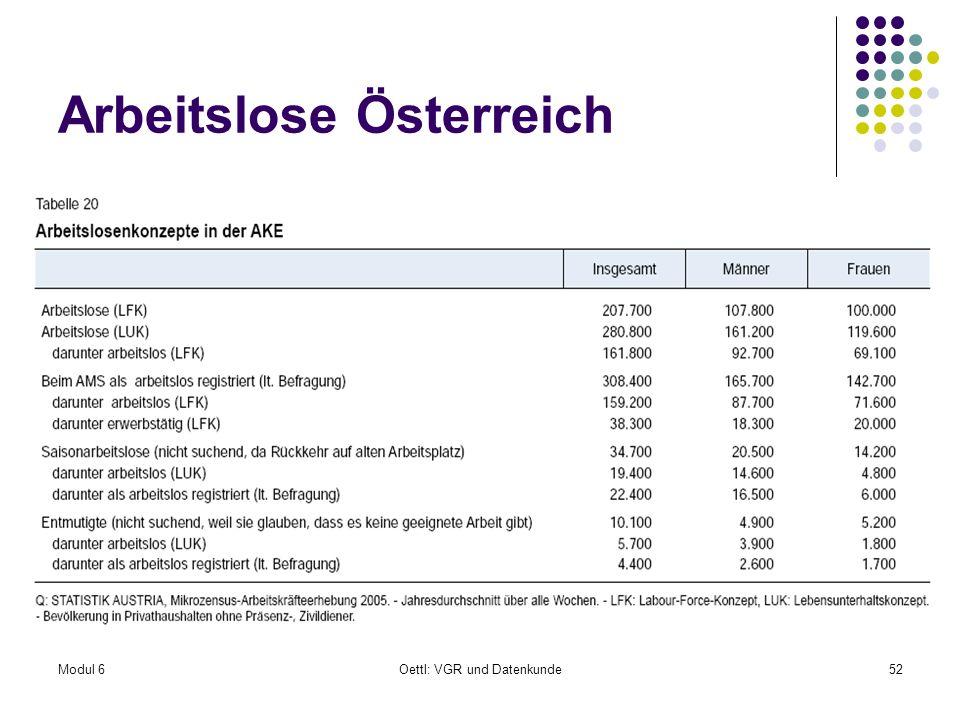 Arbeitslose Österreich