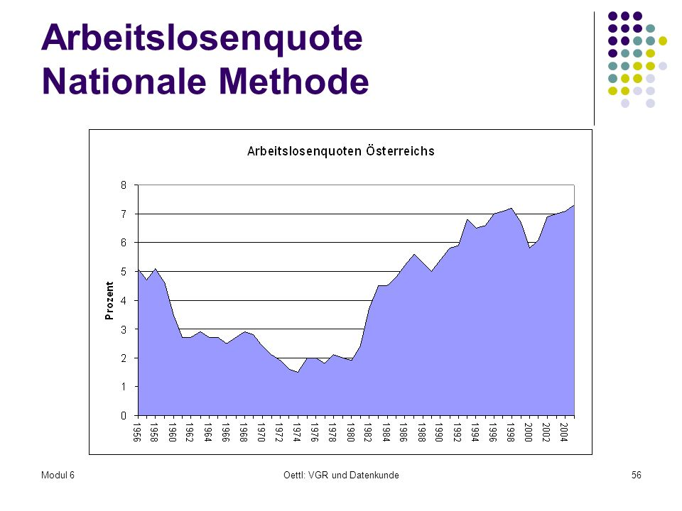 Arbeitslosenquote Nationale Methode