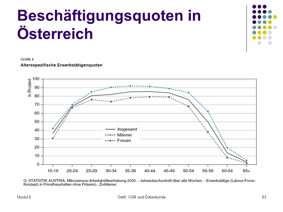 Beschäftigungsquoten in Österreich