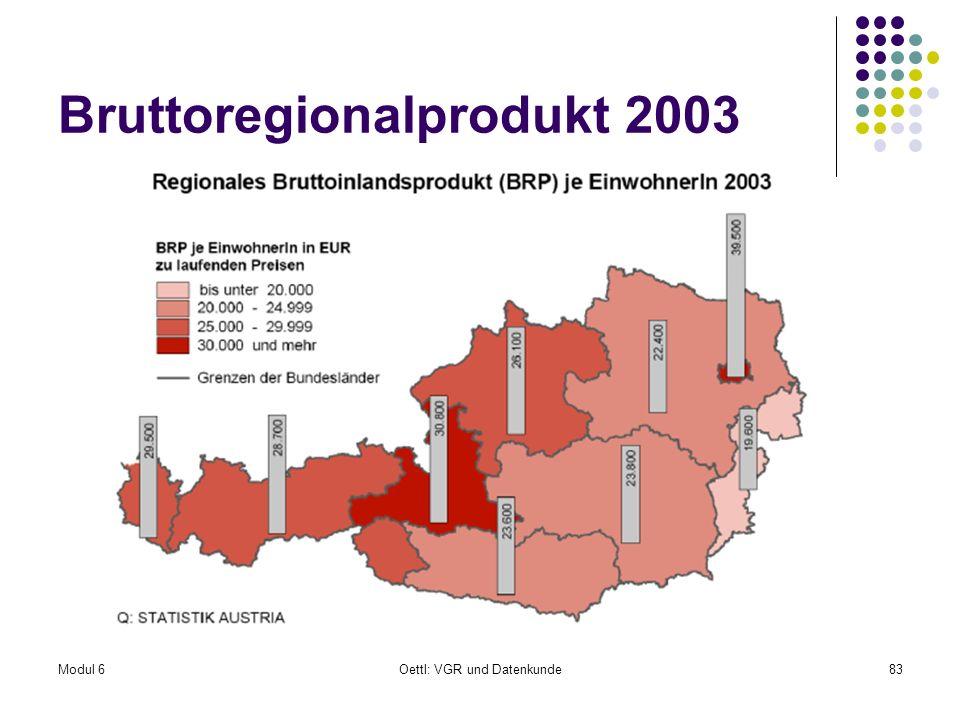 Bruttoregionalprodukt 2003