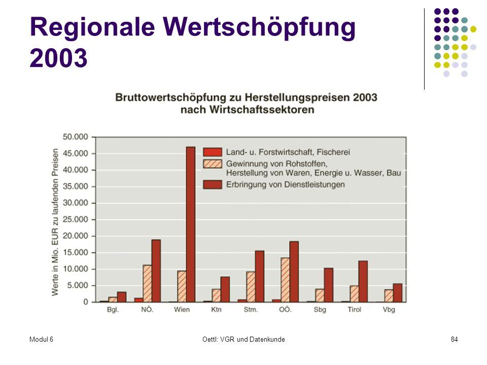 Regionale Wertschöpfung 2003