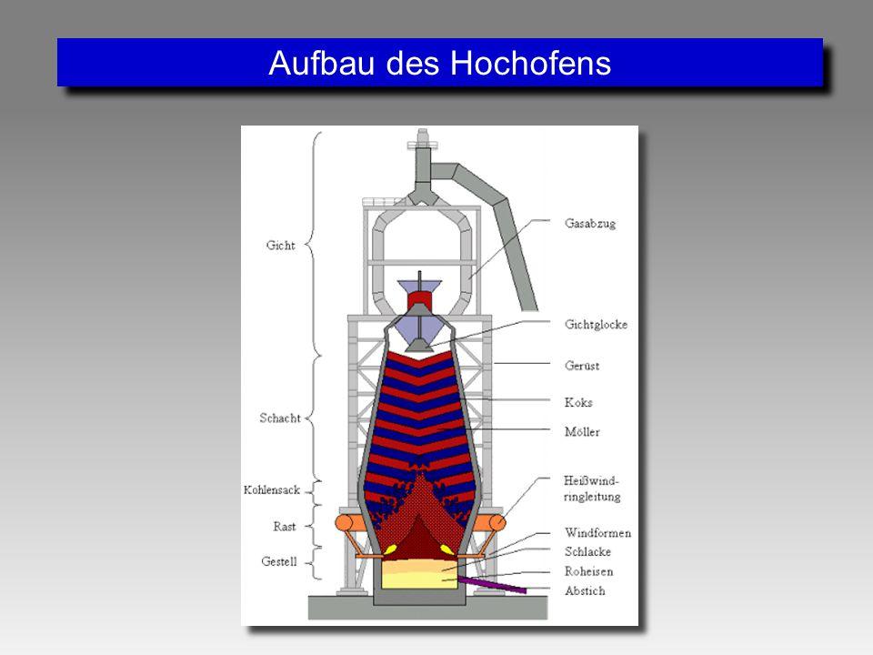 Aufbau des Hochofens