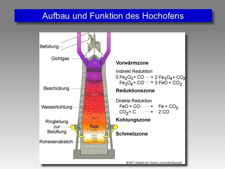Aufbau und Funktion des Hochofens