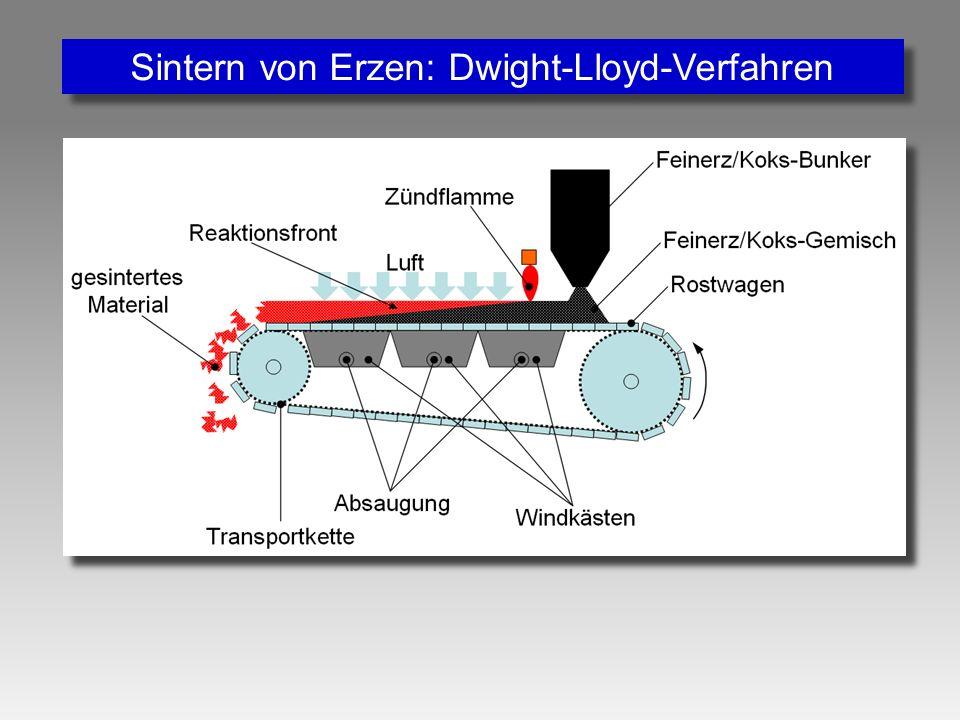 Sintern von Erzen: Dwight-Lloyd-Verfahren