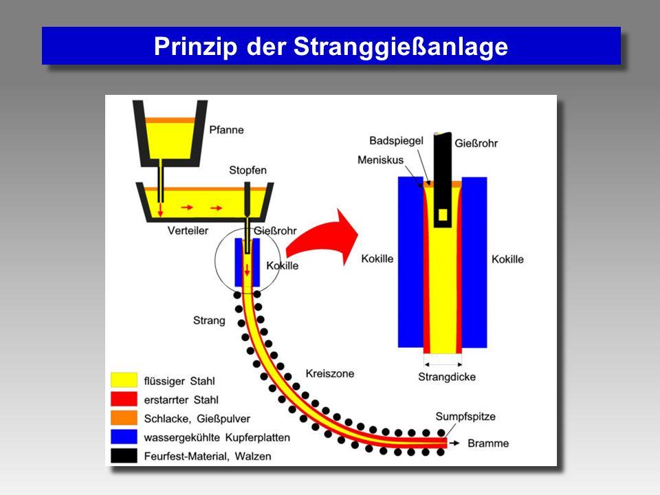 Prinzip der Stranggießanlage
