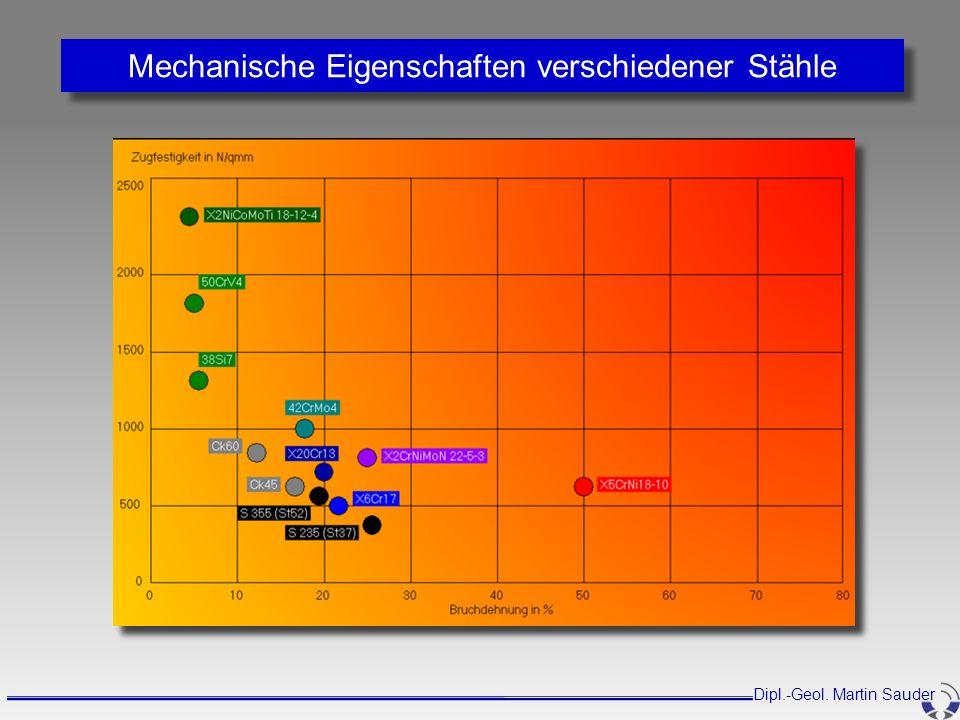 Mechanische Eigenschaften verschiedener Stähle
