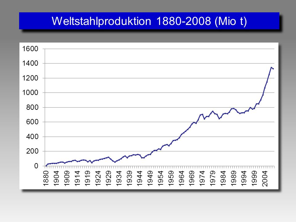 Weltstahlproduktion 1880-2008 (Mio t)
