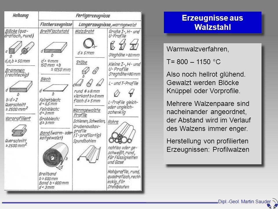Erzeugnisse aus Walzstahl