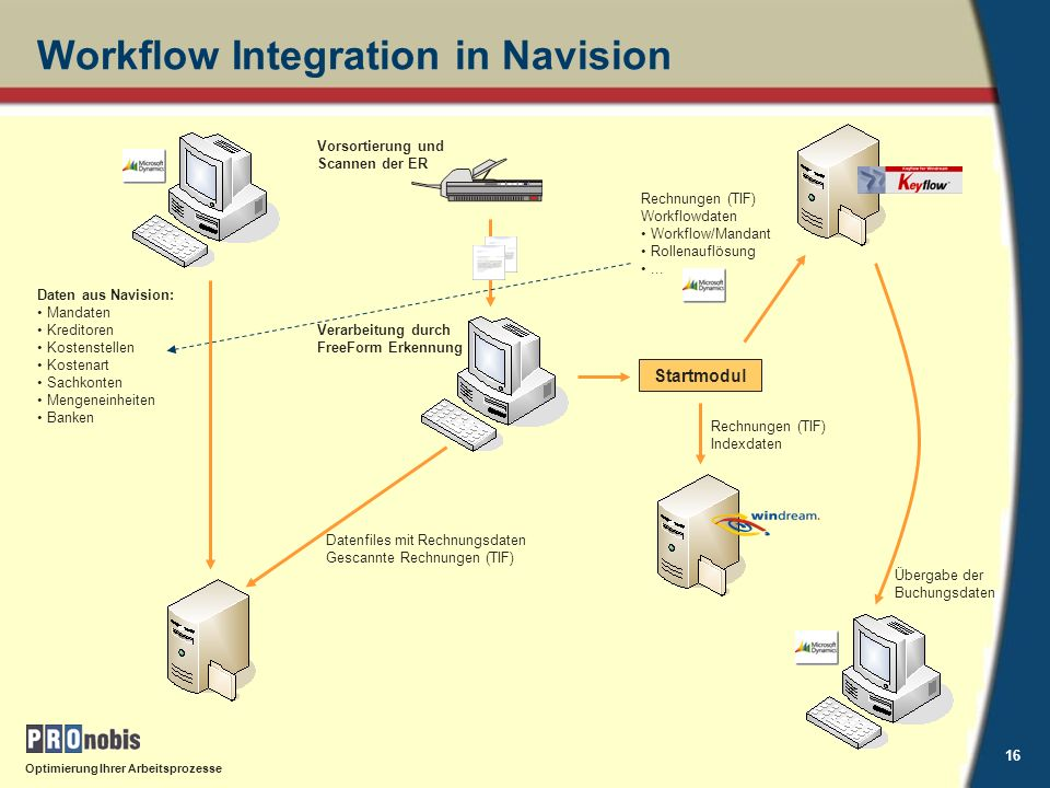 Workflow Integration in Navision