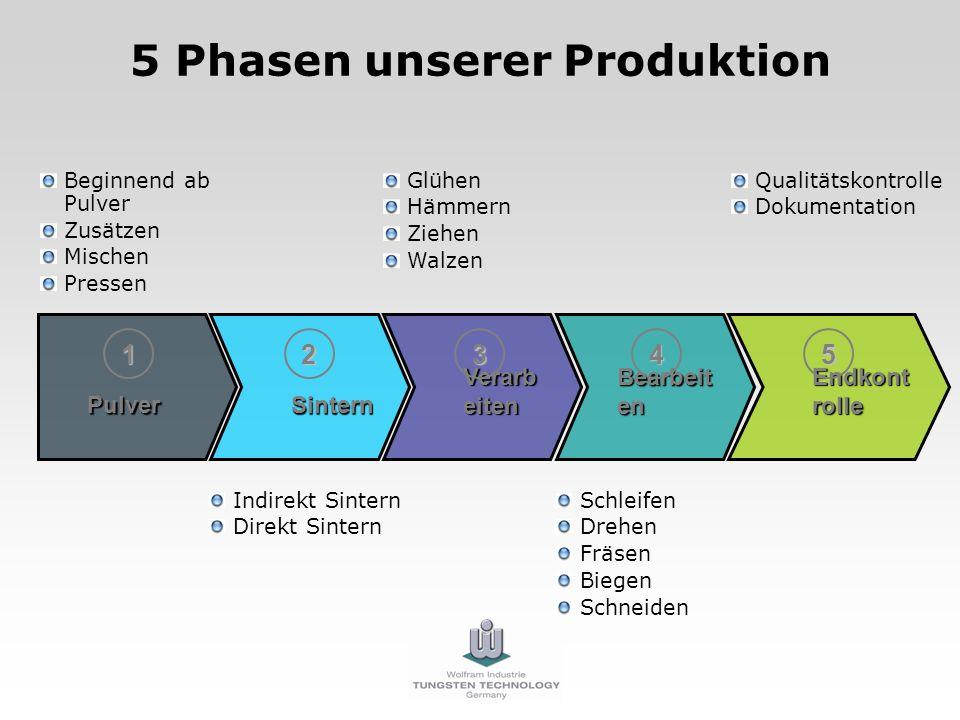 5 Phasen unserer Produktion