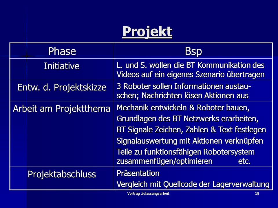 Projekt Phase Bsp Initiative Entw. d. Projektskizze