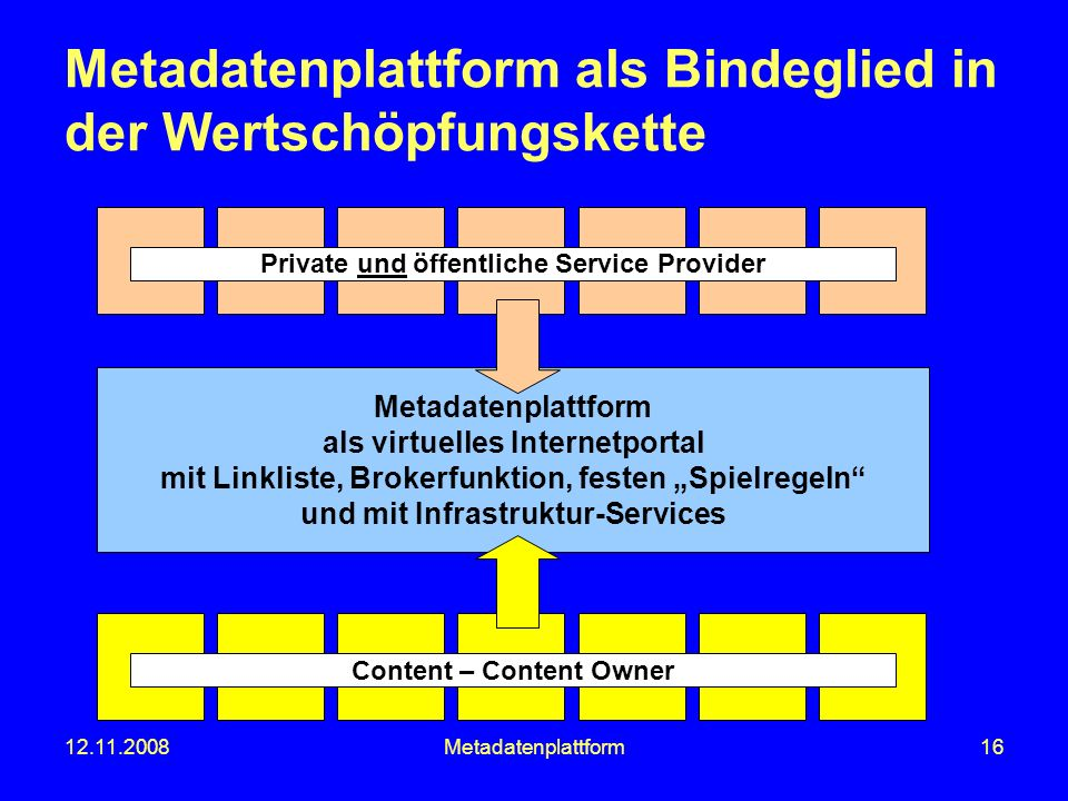 Private und öffentliche Service Provider