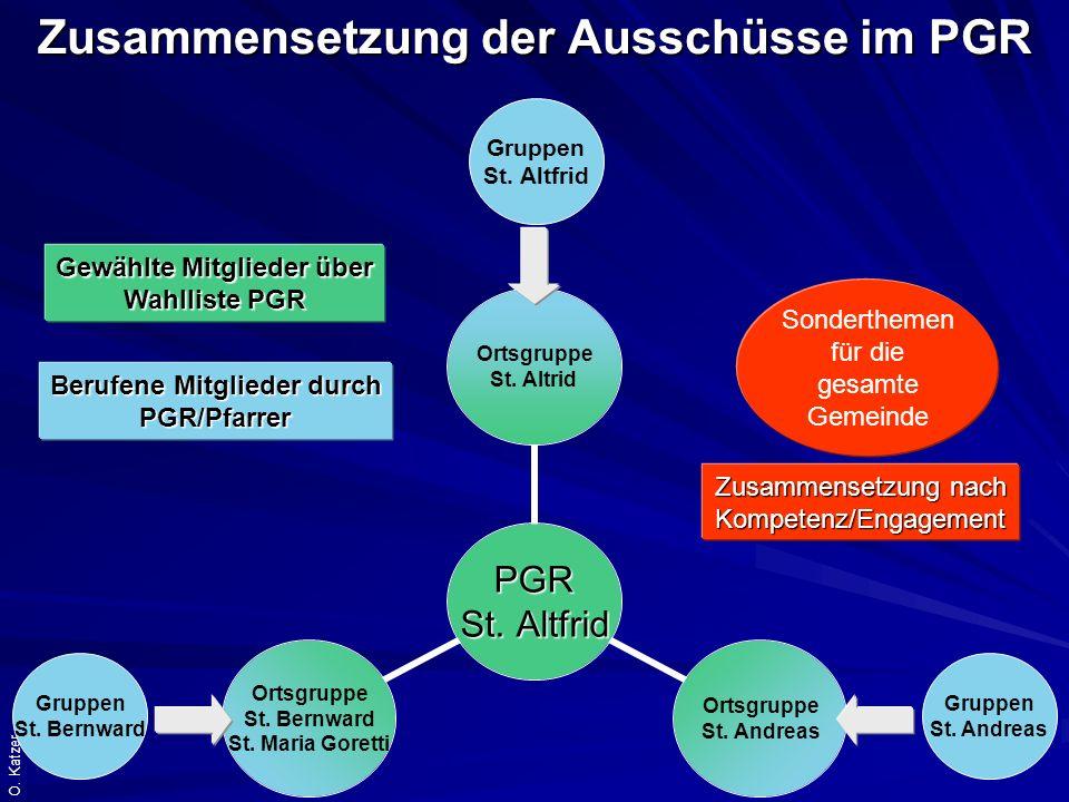 Zusammensetzung der Ausschüsse im PGR