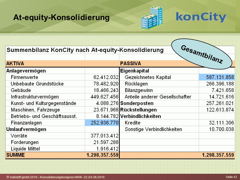 At-equity-Konsolidierung
