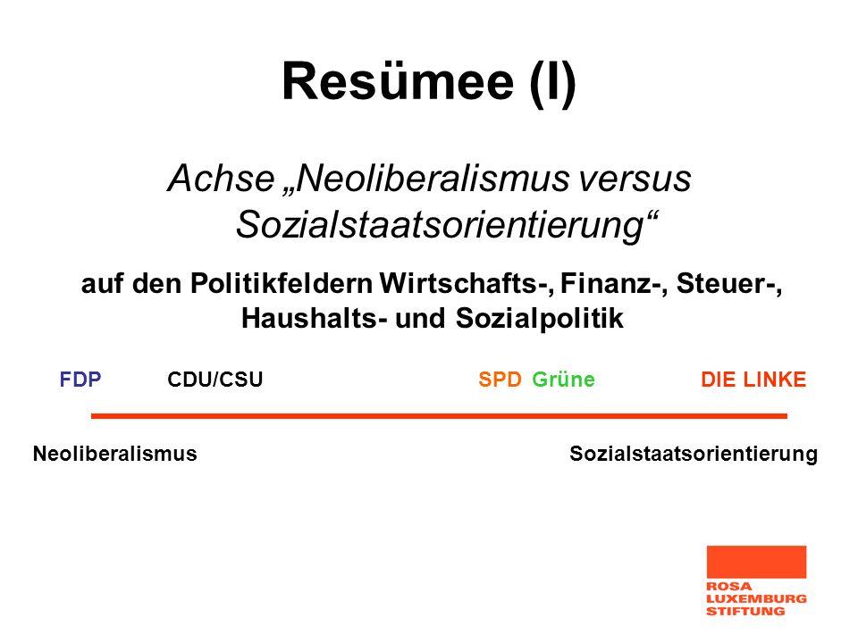 """Achse """"Neoliberalismus versus Sozialstaatsorientierung"""