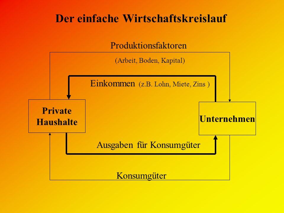 Der einfache Wirtschaftskreislauf
