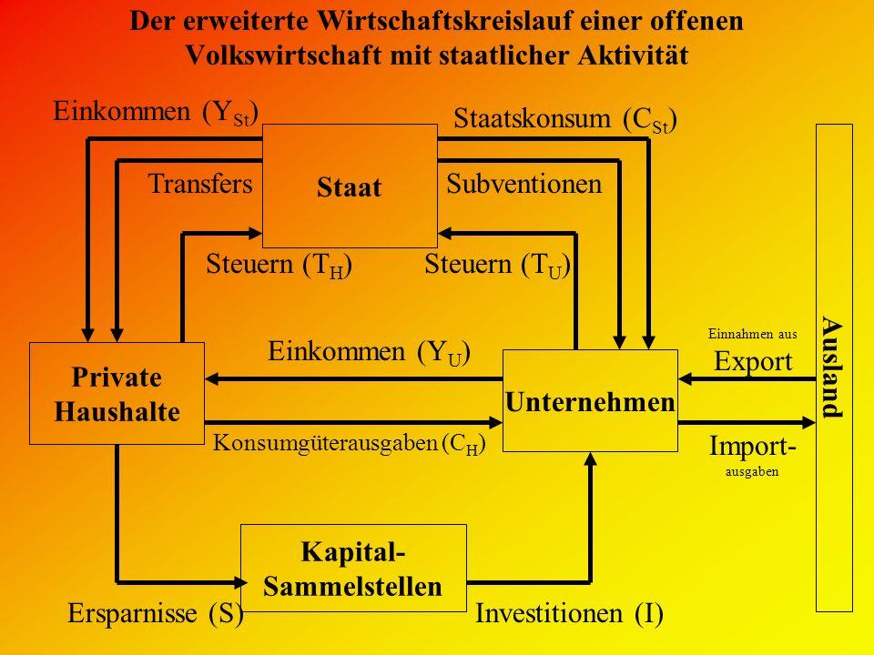 Der erweiterte Wirtschaftskreislauf einer offenen Volkswirtschaft mit staatlicher Aktivität