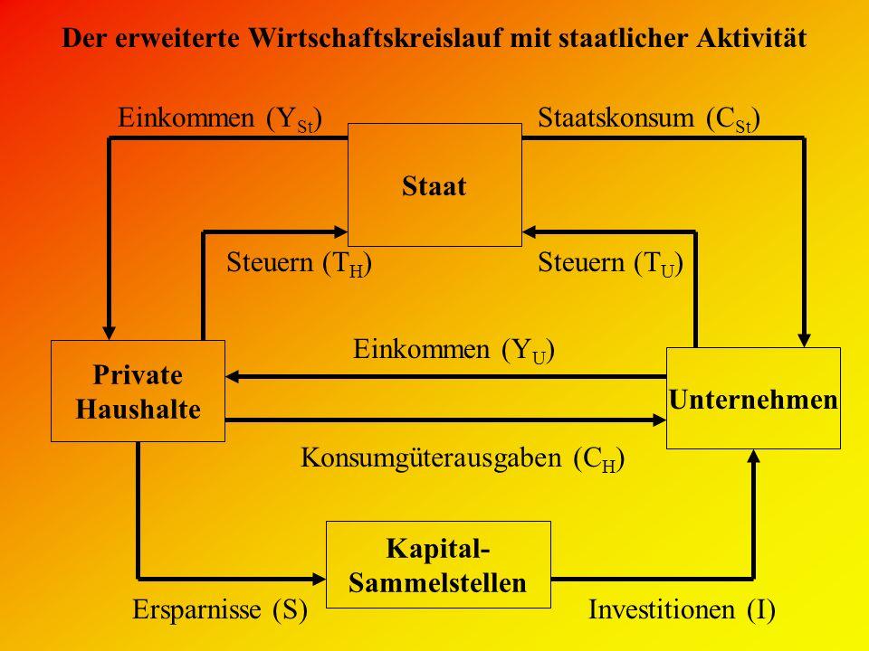 Der erweiterte Wirtschaftskreislauf mit staatlicher Aktivität
