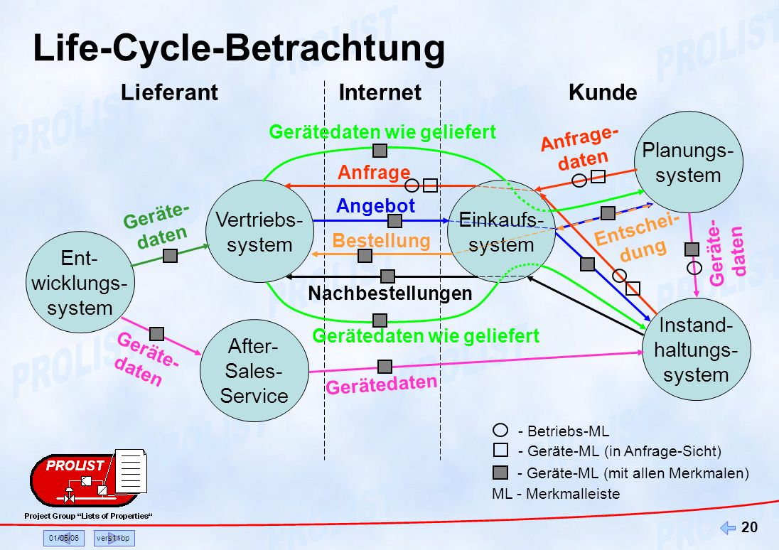 Life-Cycle-Betrachtung
