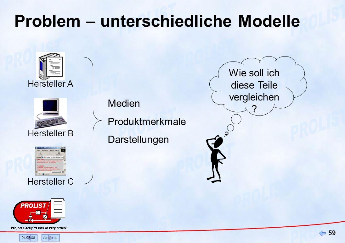 Problem – unterschiedliche Modelle