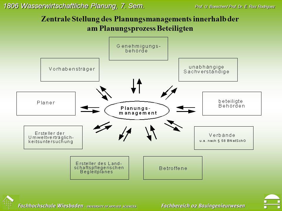 Zentrale Stellung des Planungsmanagements innerhalb der am Planungsprozess Beteiligten
