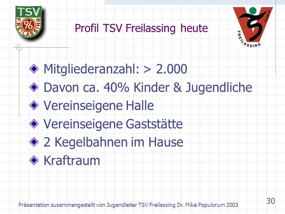 Profil TSV Freilassing heute