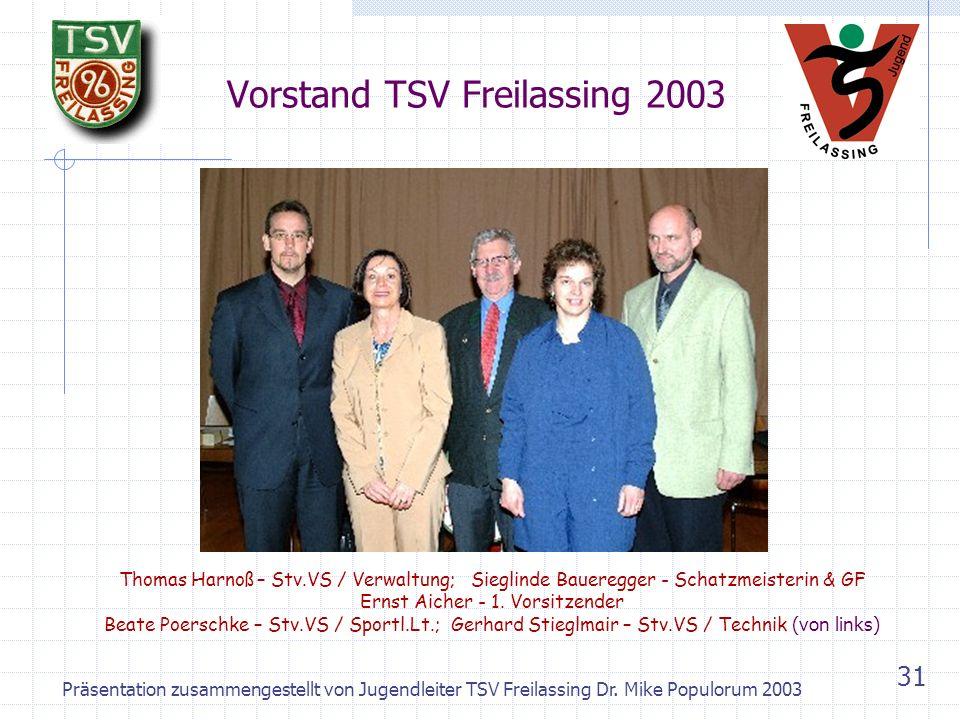 Vorstand TSV Freilassing 2003