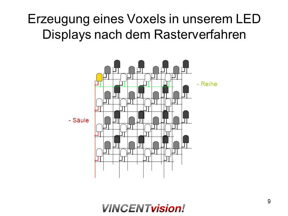 Erzeugung eines Voxels in unserem LED Displays nach dem Rasterverfahren