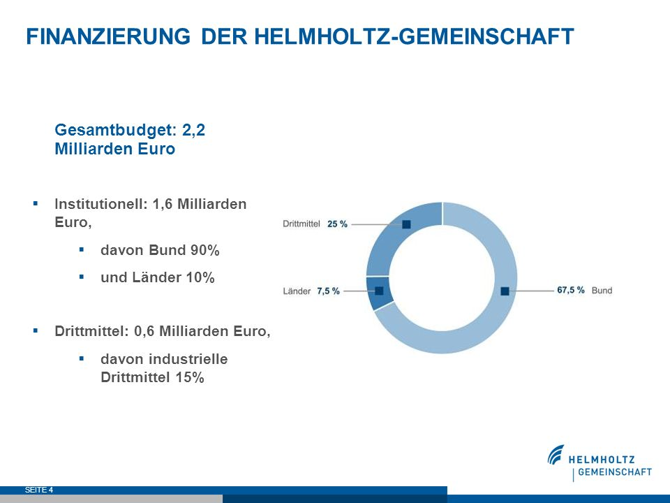 FINANZIERUNG DER HELMHOLTZ-GEMEINSCHAFT